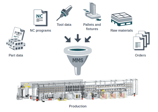 MMS Werkzeugmanagement