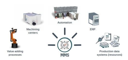 MMS integriert unterschiedliche Fertigungselemente