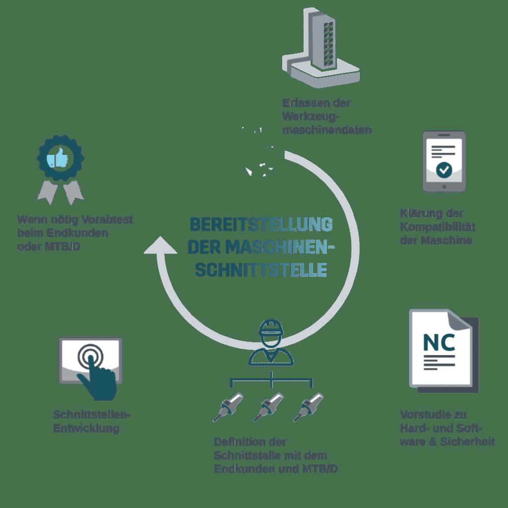 Werkzeugmaschine - Automatisierung Entwicklung Schnittstelle