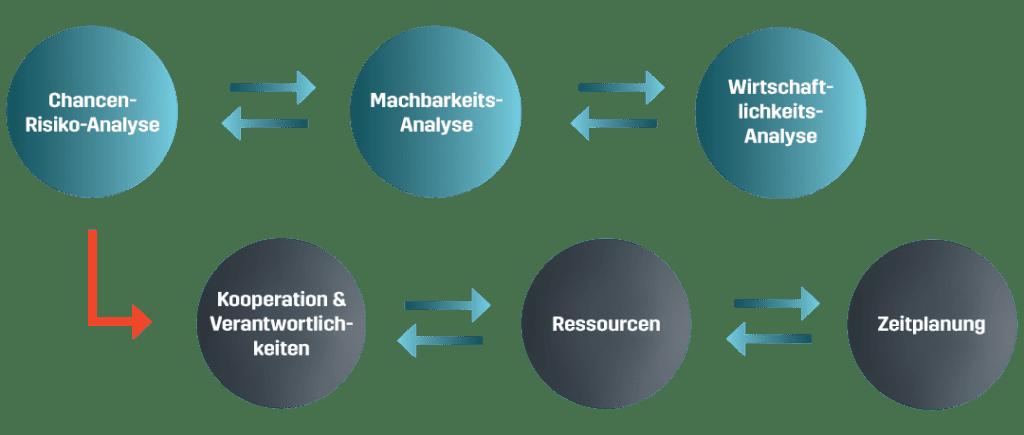 Projekt Automatisierung vorhandener Werkzeugmaschinen